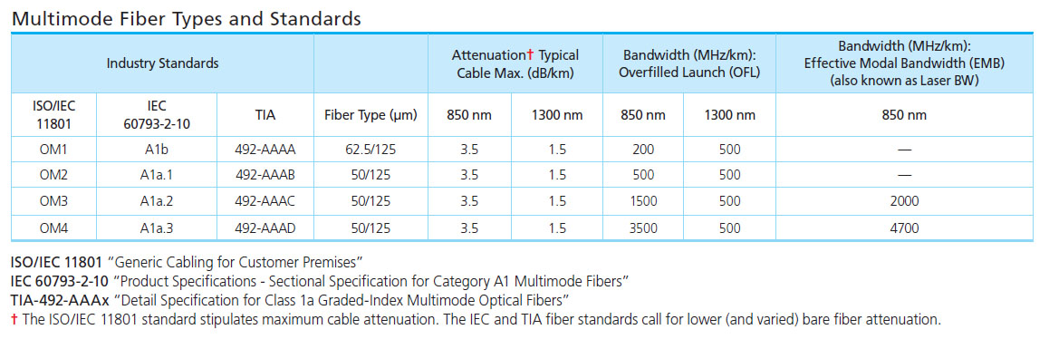 Multimode-Fiber-Types-Standards